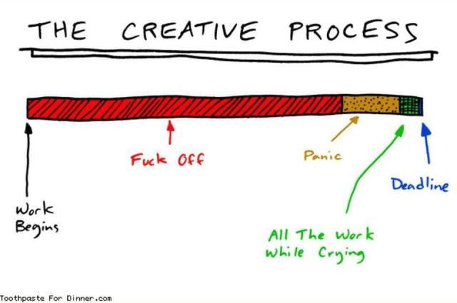 creative process foff