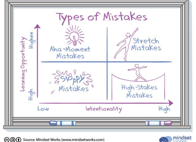types of mistakes